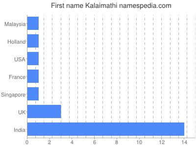 Given name Kalaimathi
