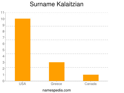 Surname Kalaitzian
