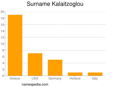 Surname Kalaitzoglou