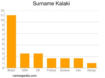 Surname Kalaki