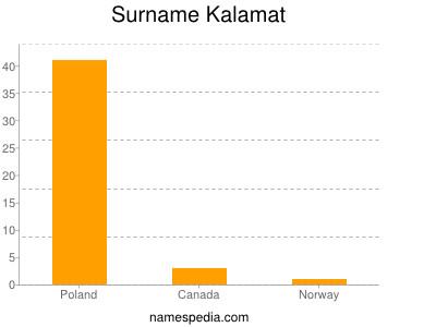 Surname Kalamat