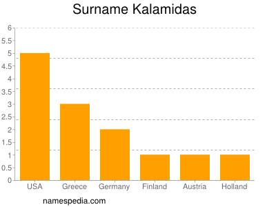 Surname Kalamidas