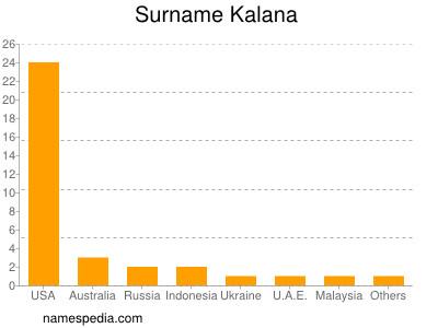 Surname Kalana