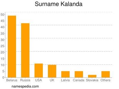 Surname Kalanda