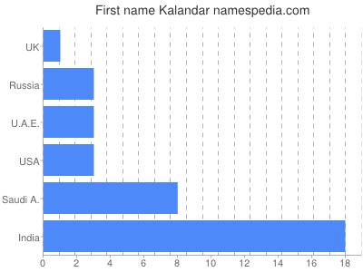 Given name Kalandar