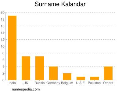 Surname Kalandar