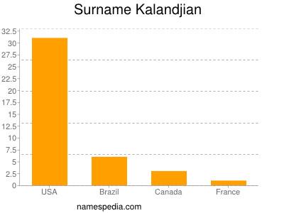 Surname Kalandjian