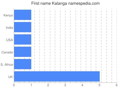 Kalanga - Names Encyclopedia