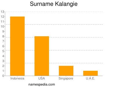Surname Kalangie