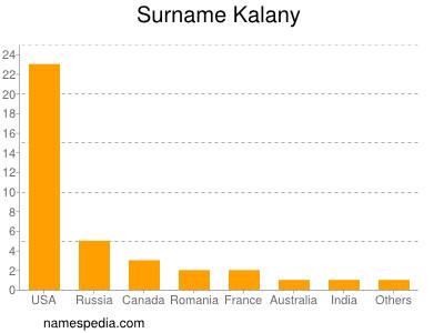 Surname Kalany
