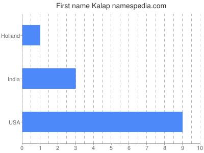 Given name Kalap