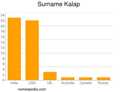 Surname Kalap