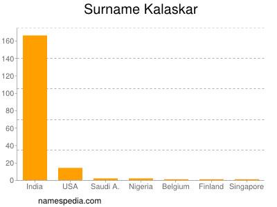 Surname Kalaskar