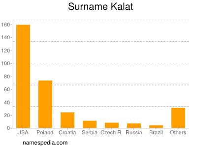 Surname Kalat