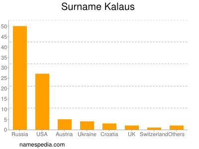 Surname Kalaus