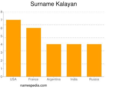 Surname Kalayan