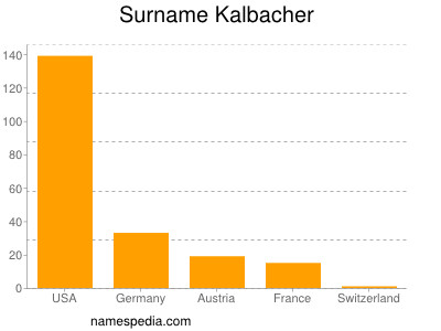 Surname Kalbacher