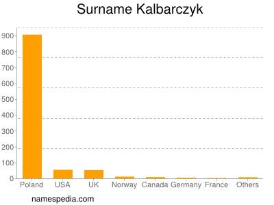 Surname Kalbarczyk
