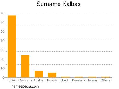 Surname Kalbas