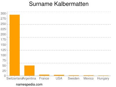 Surname Kalbermatten