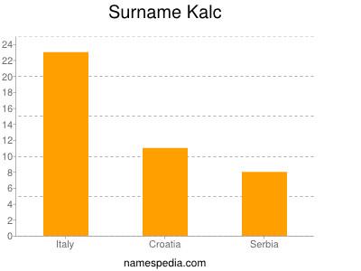 Surname Kalc