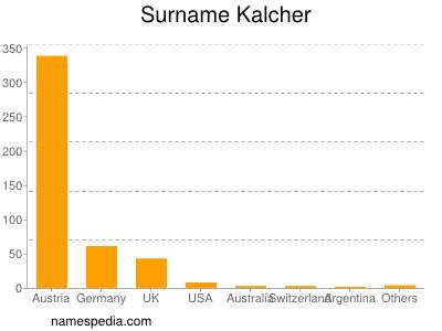 Surname Kalcher