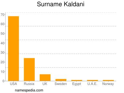 Surname Kaldani