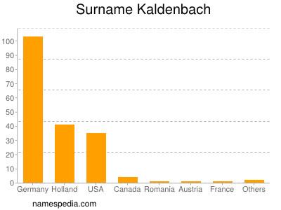 Surname Kaldenbach