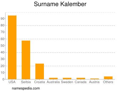 Surname Kalember