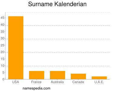 Surname Kalenderian