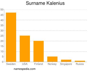 Surname Kalenius