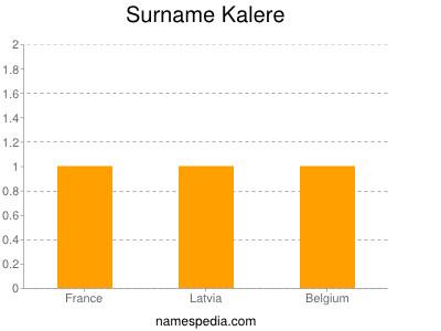 Surname Kalere