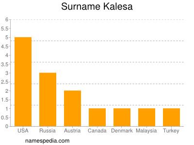 Surname Kalesa