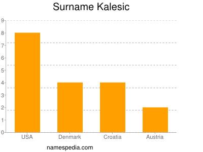 Surname Kalesic