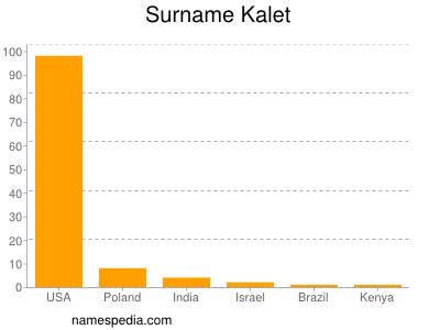 Surname Kalet