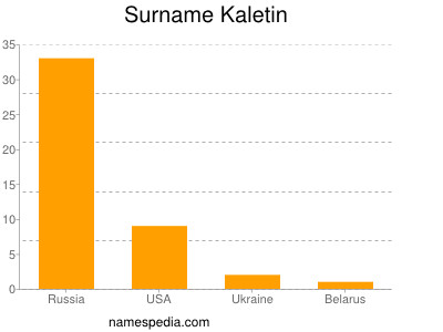 Surname Kaletin