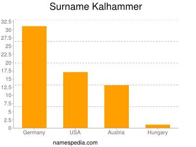 Surname Kalhammer