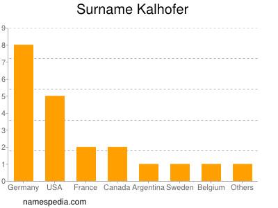 Surname Kalhofer