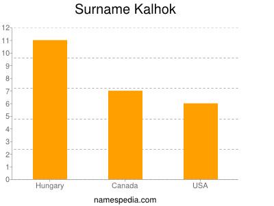Surname Kalhok