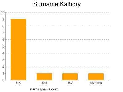 Surname Kalhory