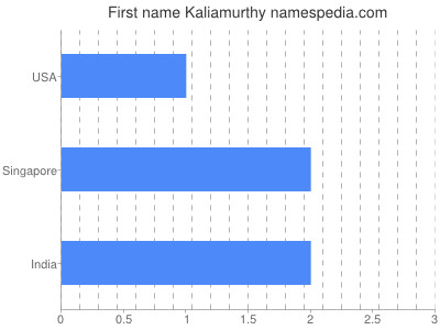 Given name Kaliamurthy