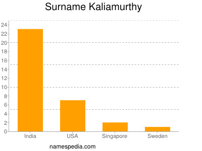 Surname Kaliamurthy