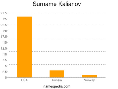 Surname Kalianov