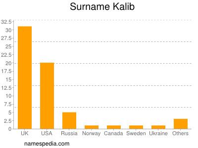 Surname Kalib