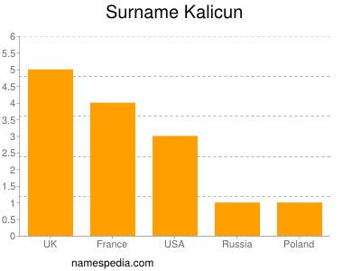 Surname Kalicun