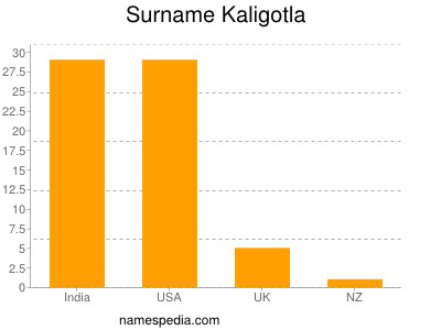 Surname Kaligotla