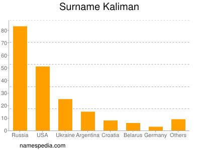 Surname Kaliman
