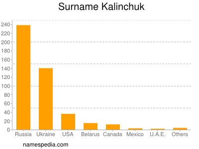 Surname Kalinchuk