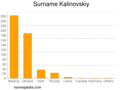 Surname Kalinovskiy