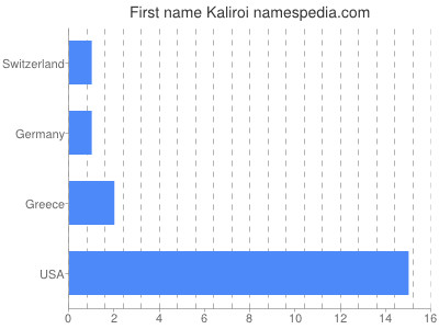 Given name Kaliroi